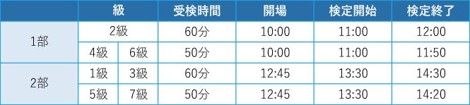 受検時間。2級-11:00〜12:00、4・6級-11:00〜11:50、1・3級-13:30〜14:30、5・7級-13:30〜14:20